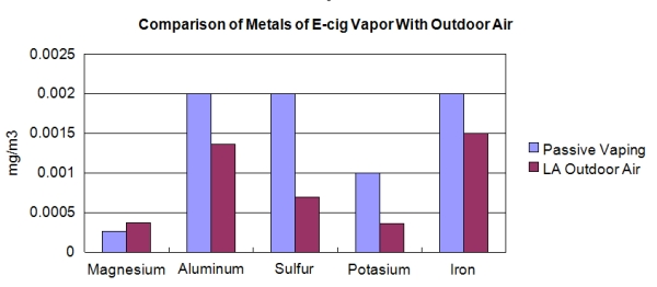 metals outdoor air vs ecig vapor