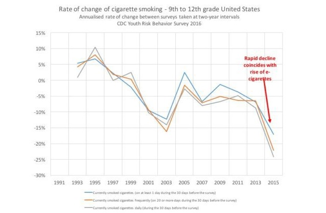 Decline in Smoking Rate with Vaping